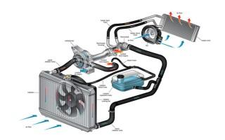 ВАЗ давление в системе охлаждения