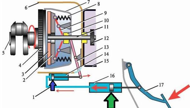 Схема работы гидропривода ВАЗ 2101