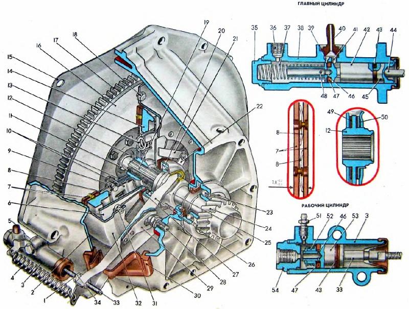 Схема сцепления ВАЗ 2101