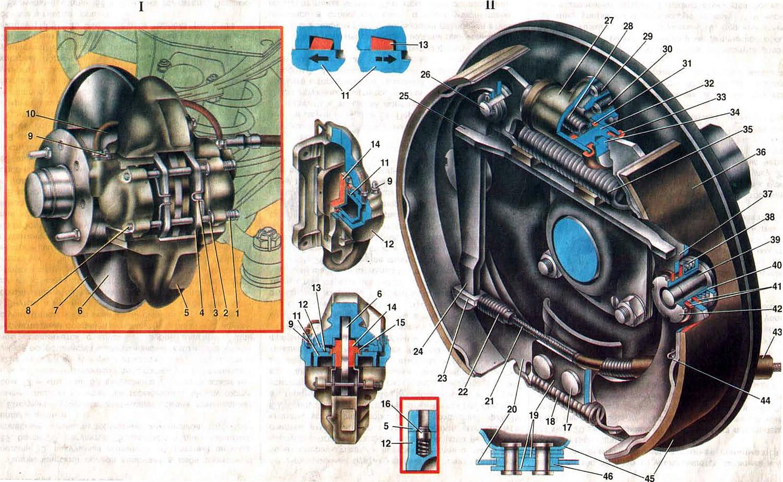 Устройство тормозной системы - Барабанов