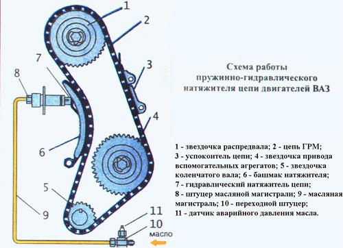 Схема работы натежителя цепи
