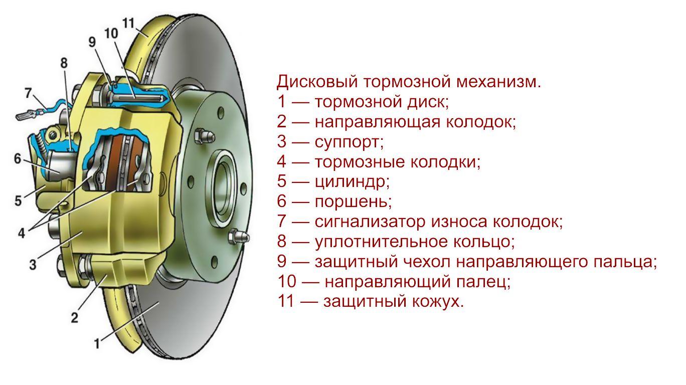 Тормозной механизм передних колес ВАЗ 2110