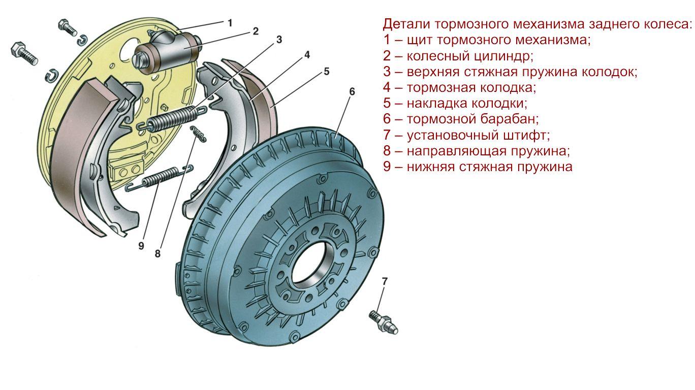 Тормозной механизм задних колес ВАЗ 2110