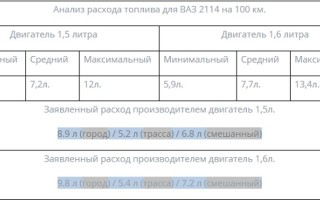 Ваз 2114 на холостых расход топлива
