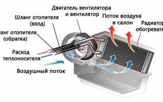 Как поменять радиатор печки ВАЗ