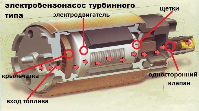 ee - Шланги бензонасоса ваз 2114
